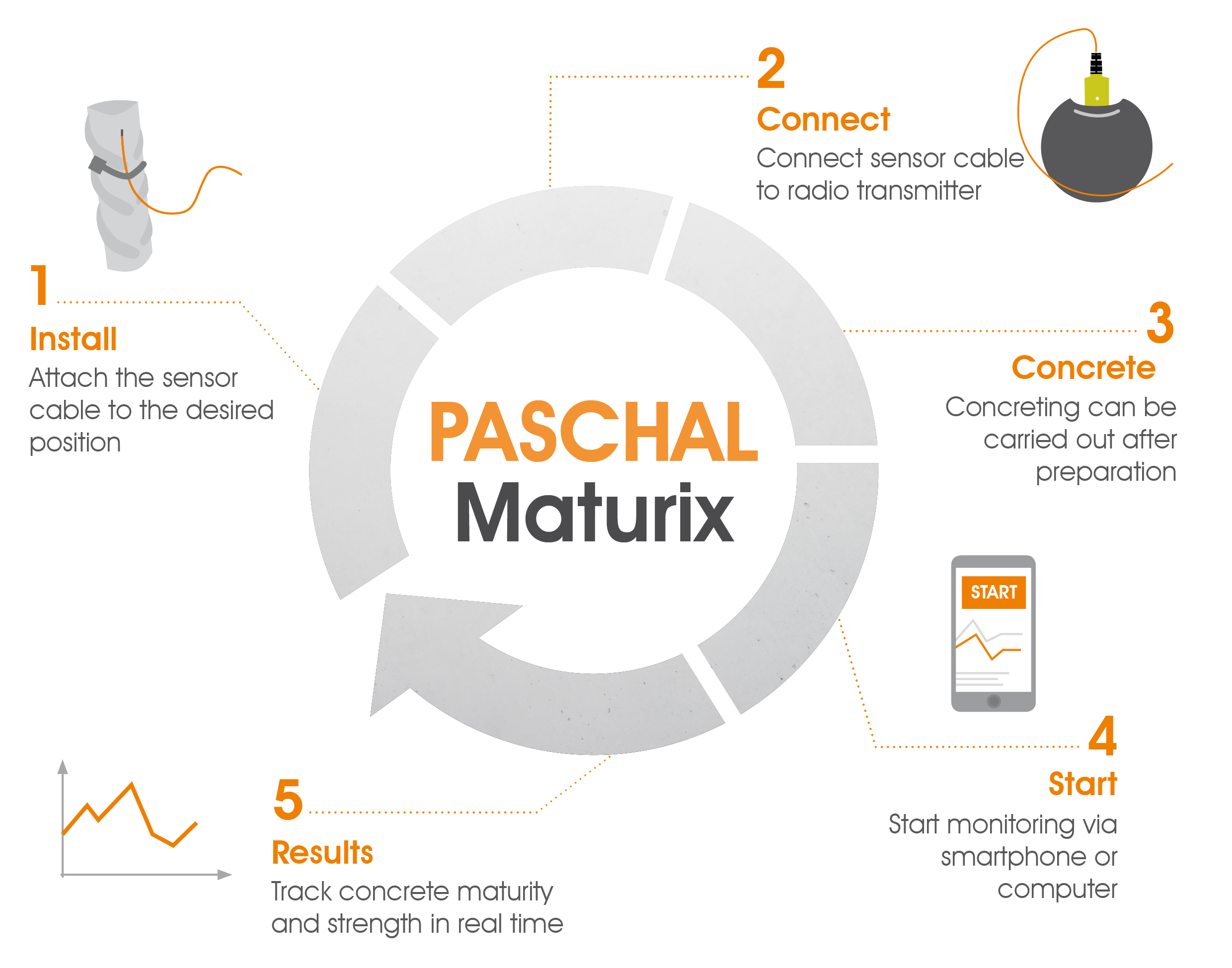 Functionality of PASCHAL Maturix